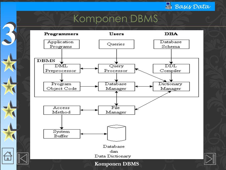 Komponen DBMS Komponen DBMS
