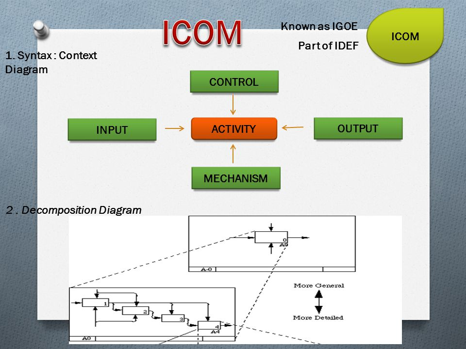 ICOM ICOM Known as IGOE Part of IDEF 1. Syntax : Context Diagram
