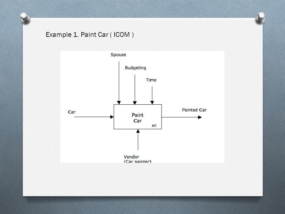 Example 1. Paint Car ( ICOM )