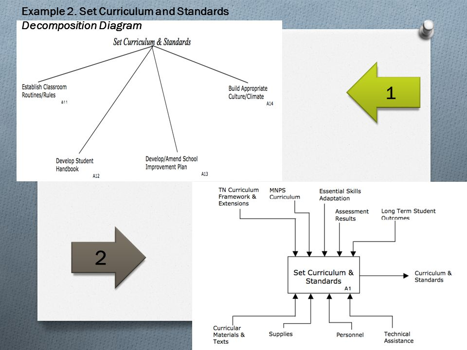 Example 2. Set Curriculum and Standards