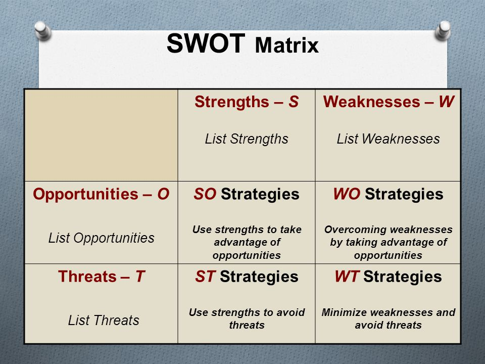 SWOT Matrix Strengths – S List Strengths Weaknesses – W