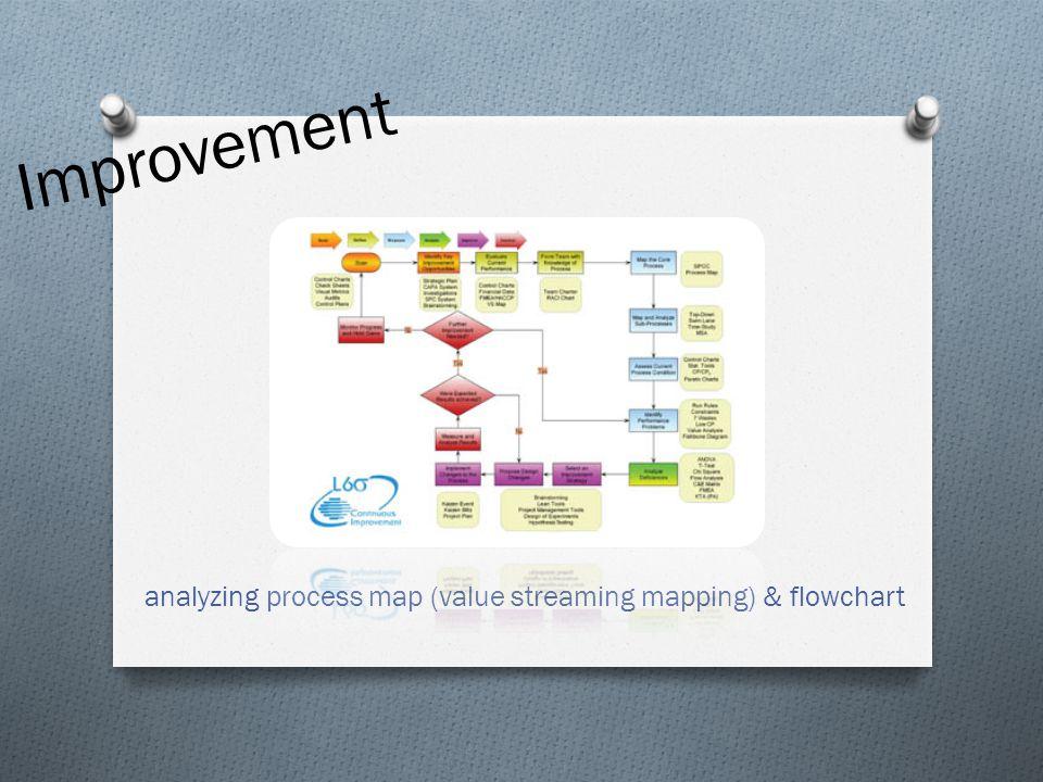 analyzing process map (value streaming mapping) & flowchart