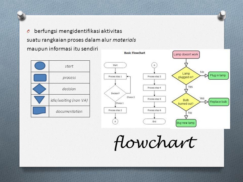 flowchart berfungsi mengidentifikasi aktivitas
