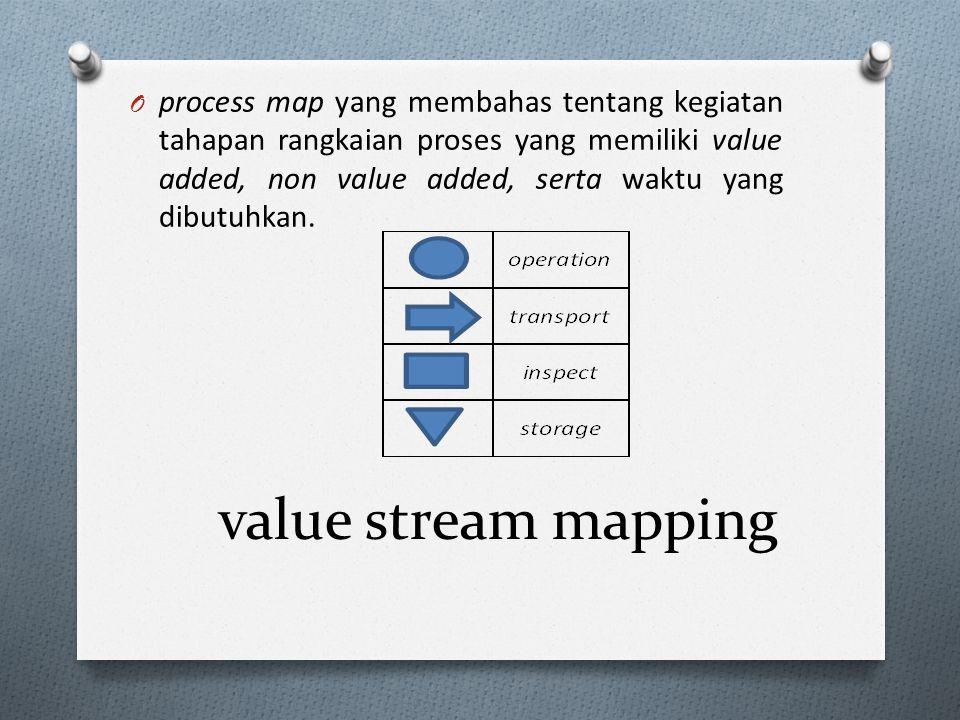 process map yang membahas tentang kegiatan tahapan rangkaian proses yang memiliki value added, non value added, serta waktu yang dibutuhkan.