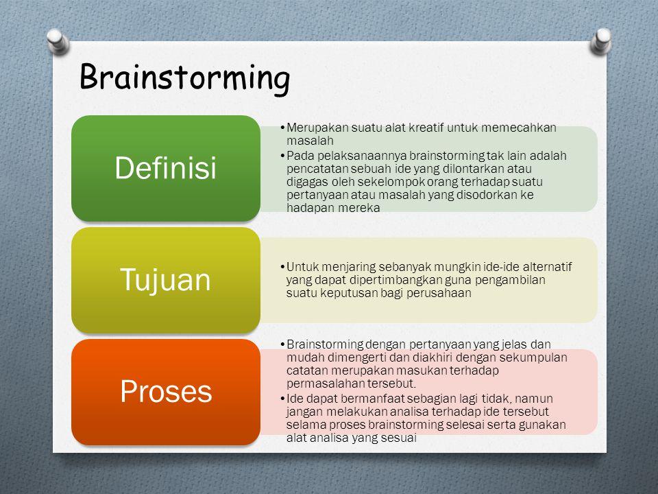 Brainstorming Definisi Tujuan Proses