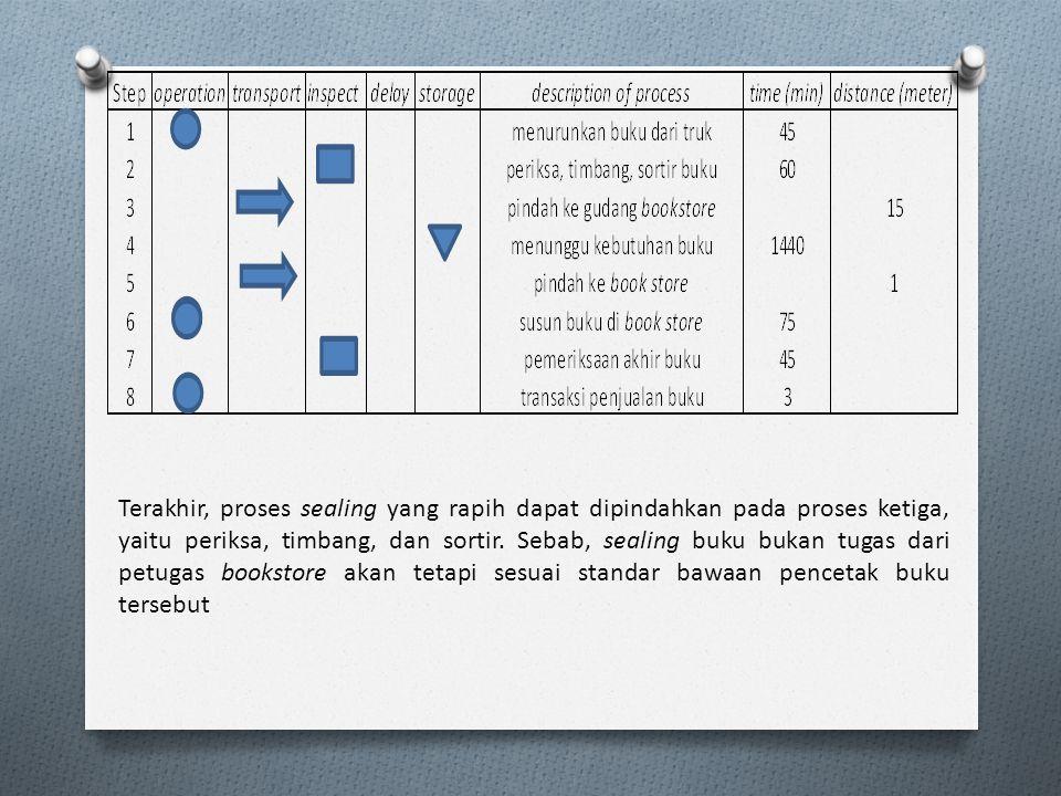 Terakhir, proses sealing yang rapih dapat dipindahkan pada proses ketiga, yaitu periksa, timbang, dan sortir.