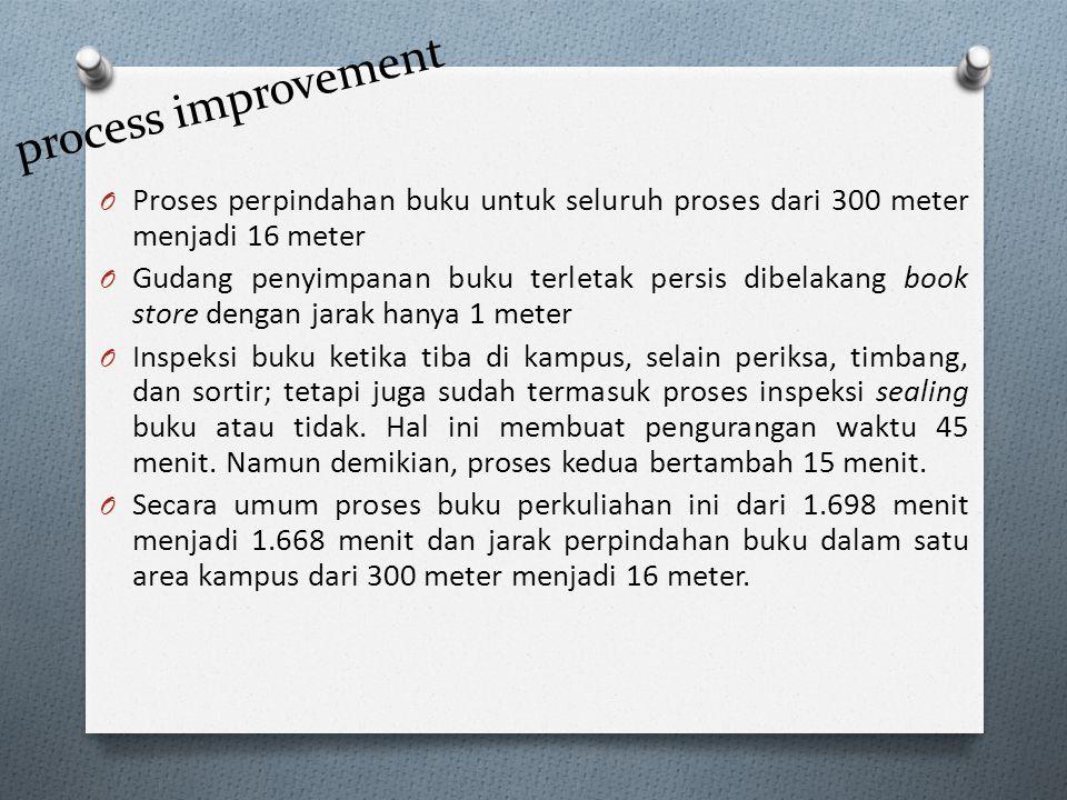process improvement Proses perpindahan buku untuk seluruh proses dari 300 meter menjadi 16 meter.