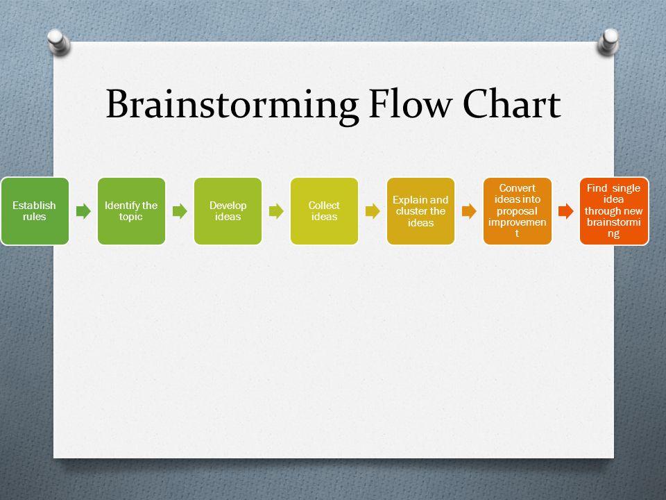 Brainstorming Flow Chart