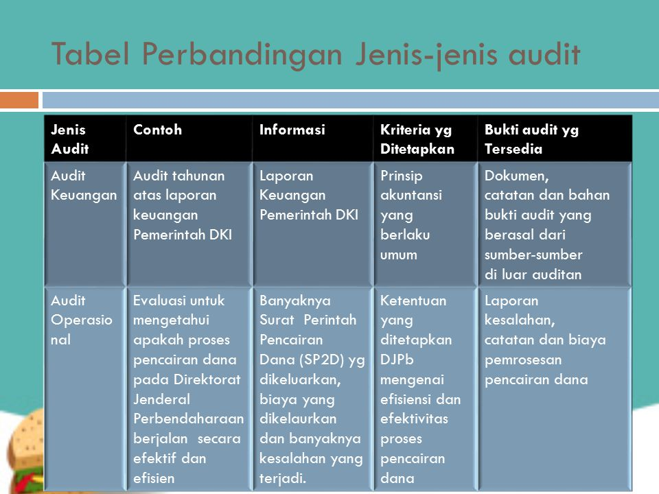 Tabel Perbandingan Jenis-jenis audit