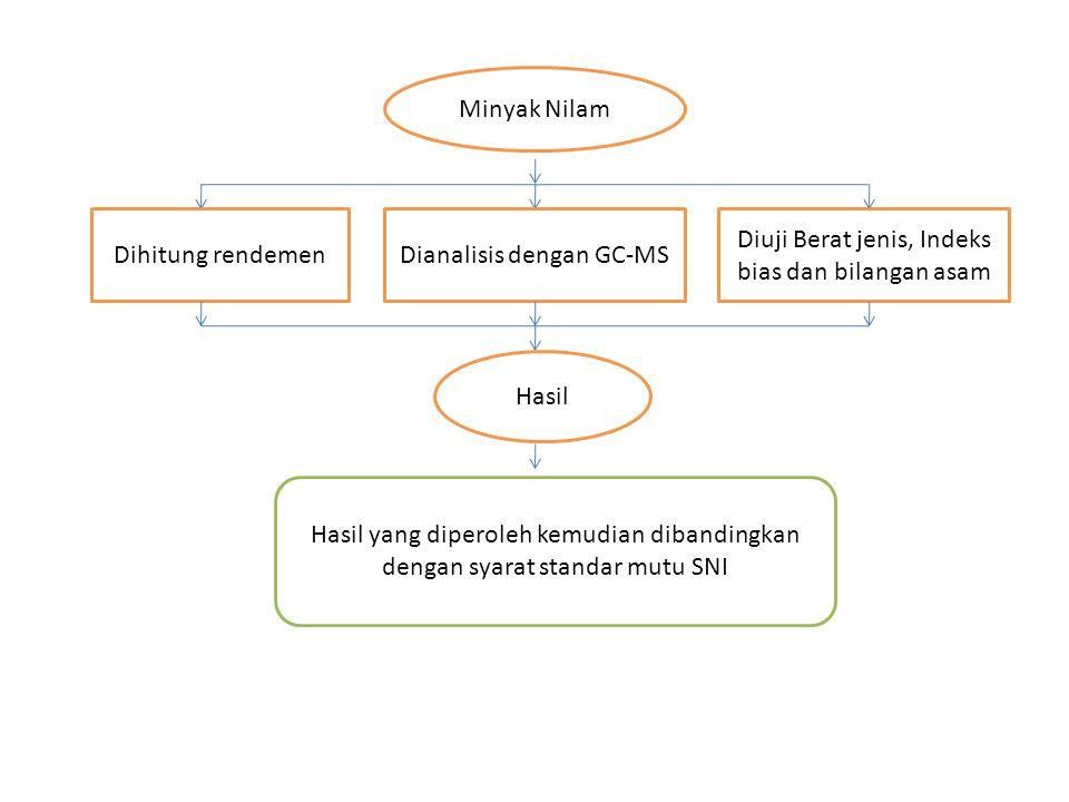 Dianalisis dengan GC-MS