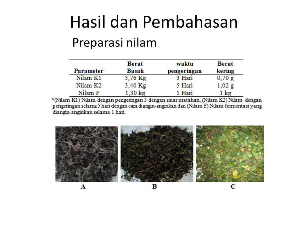 Hasil dan Pembahasan Preparasi nilam