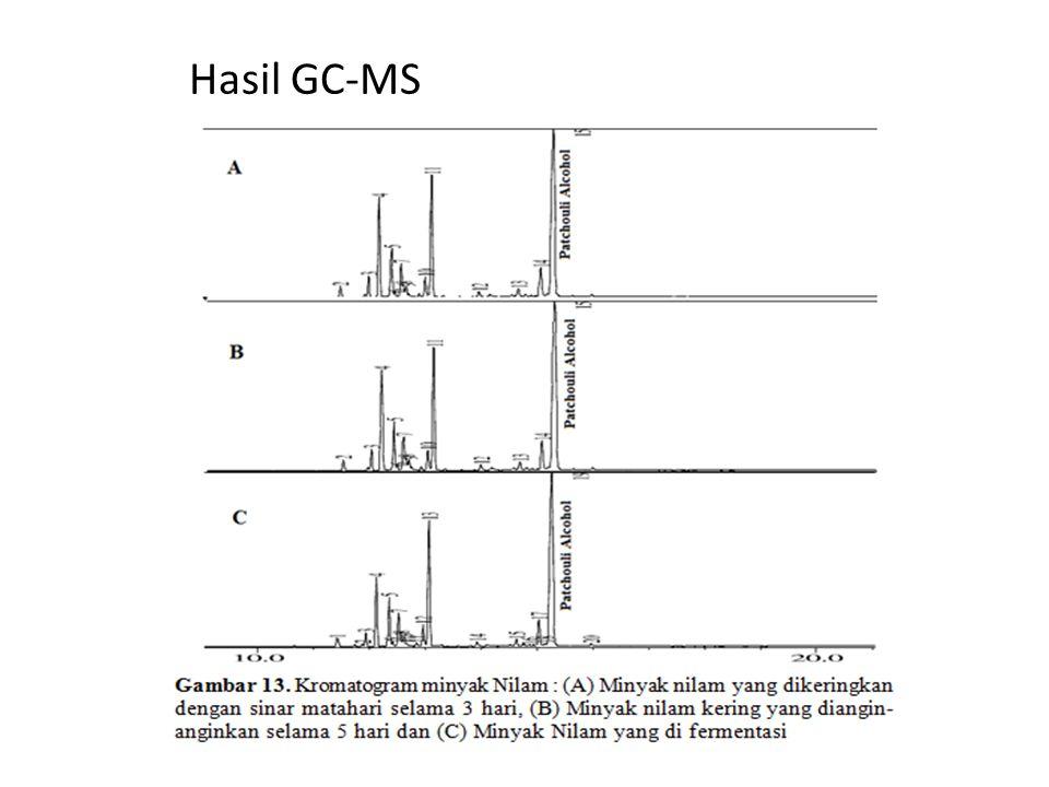 Hasil GC-MS