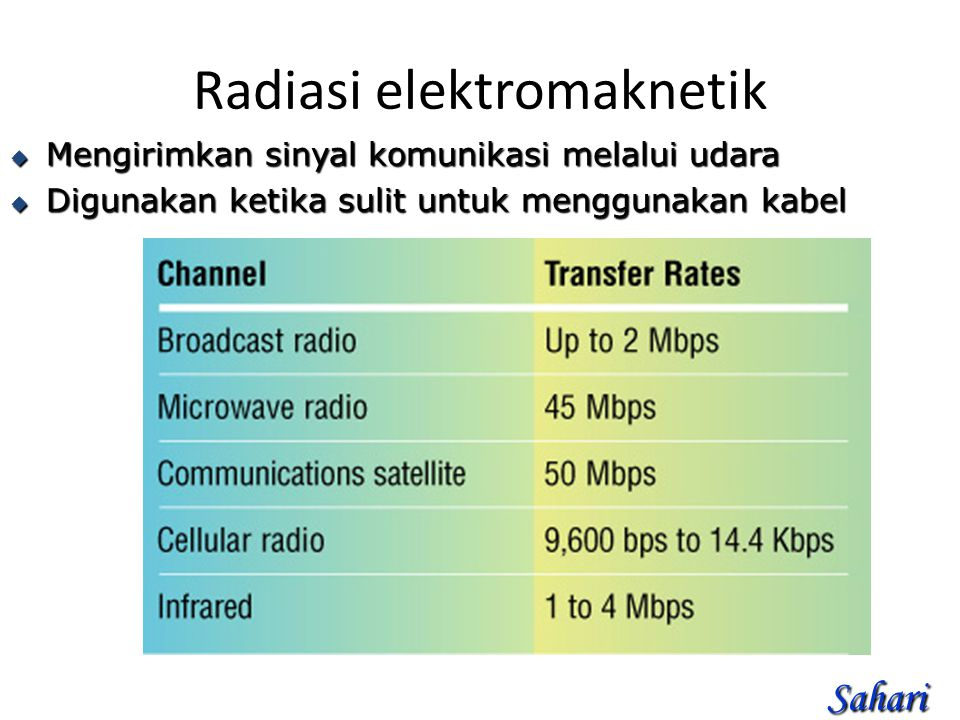 Radiasi elektromaknetik
