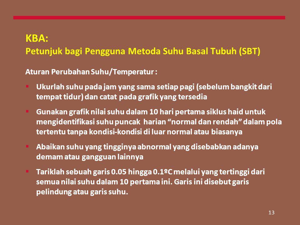KBA: Petunjuk bagi Pengguna Metoda Suhu Basal Tubuh (SBT)