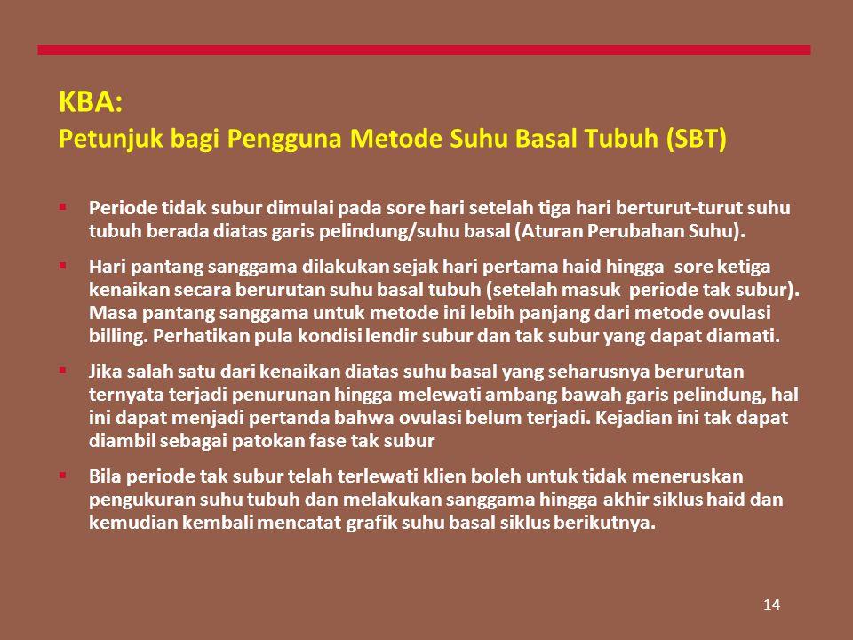 KBA: Petunjuk bagi Pengguna Metode Suhu Basal Tubuh (SBT)