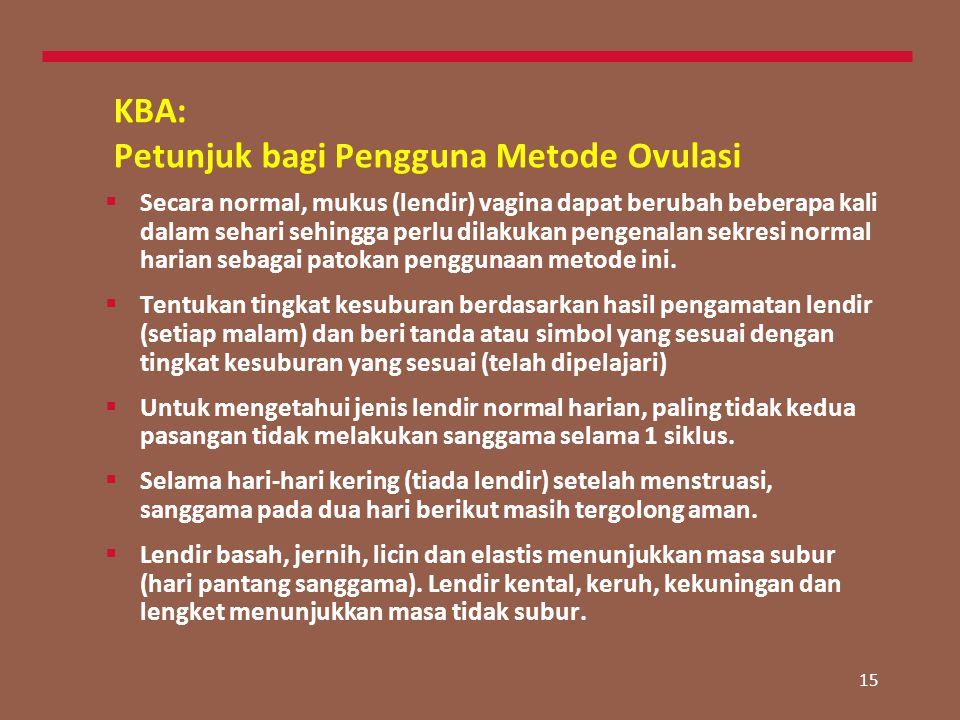 KBA: Petunjuk bagi Pengguna Metode Ovulasi