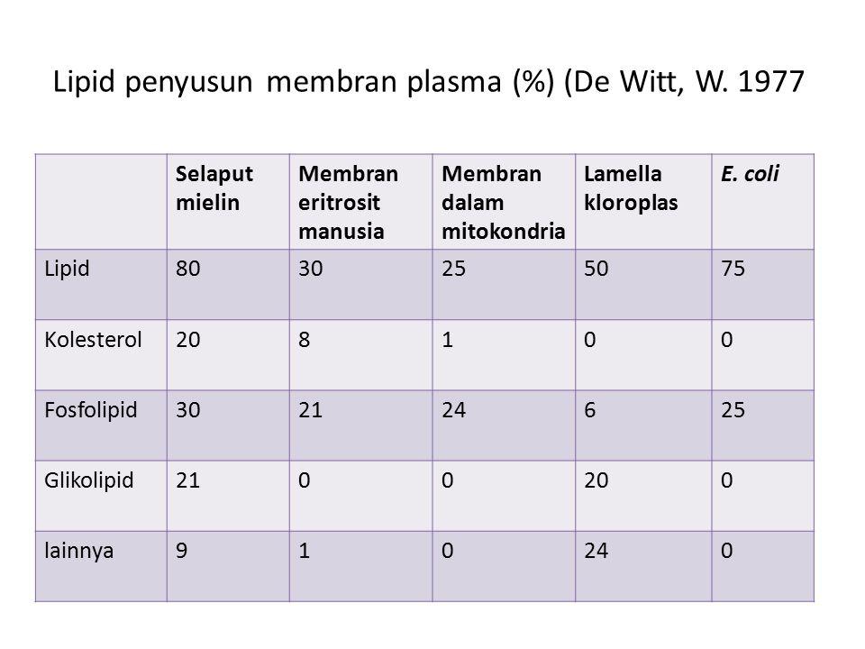 Lipid penyusun membran plasma (%) (De Witt, W. 1977