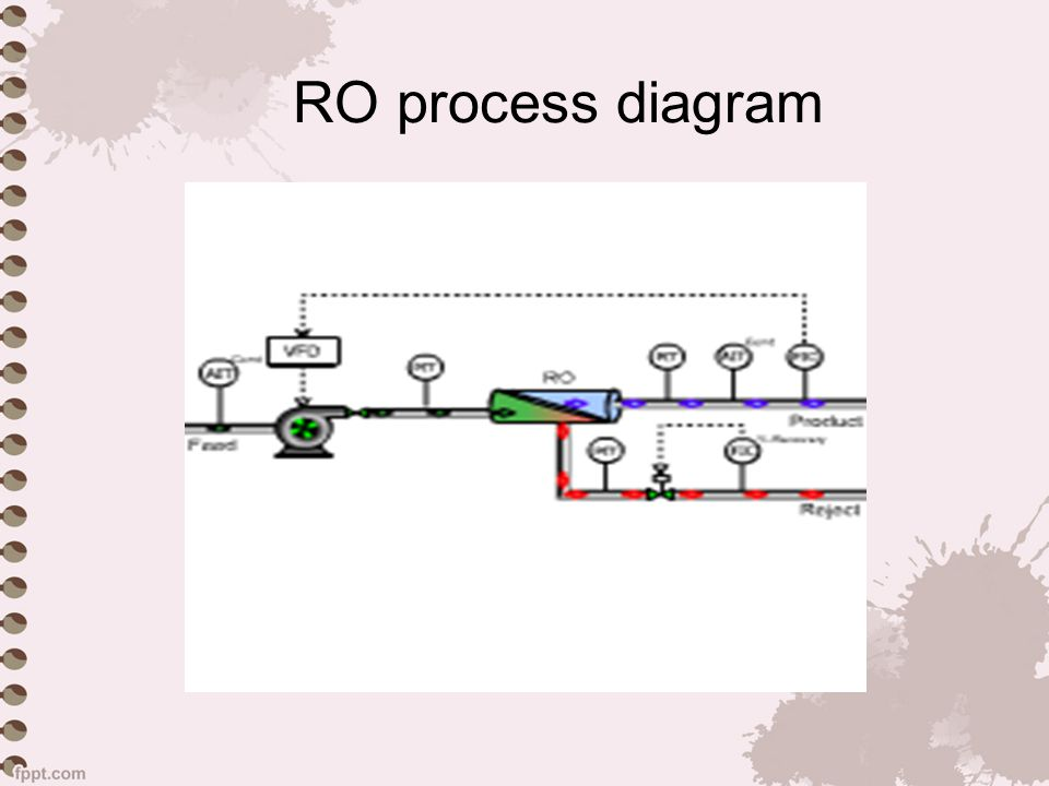 RO process diagram