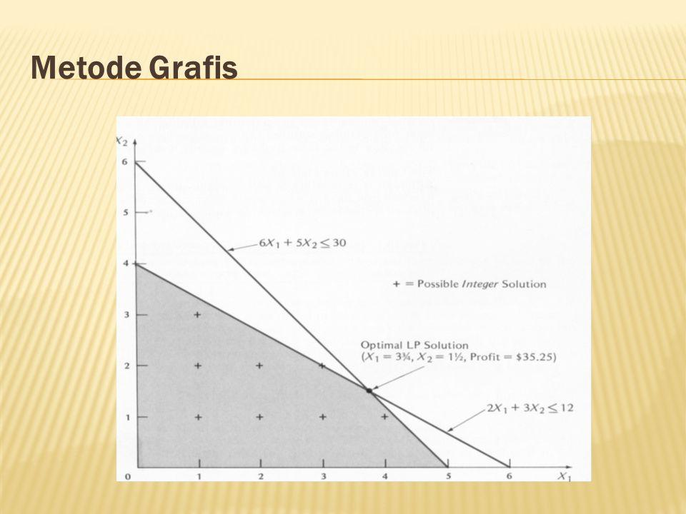 Metode Grafis