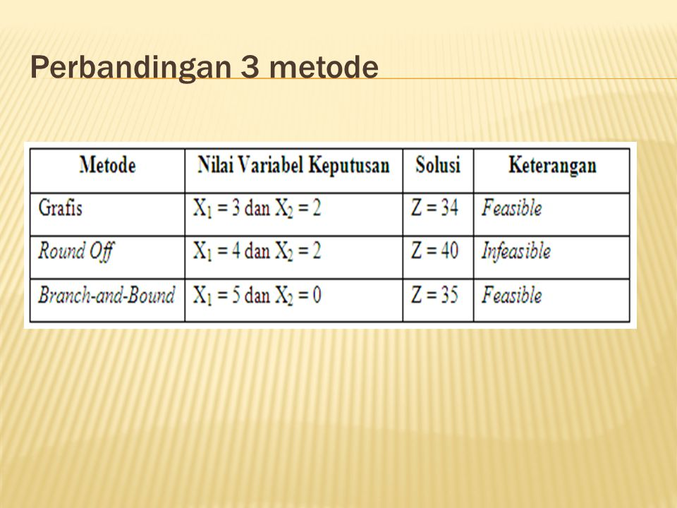 Perbandingan 3 metode