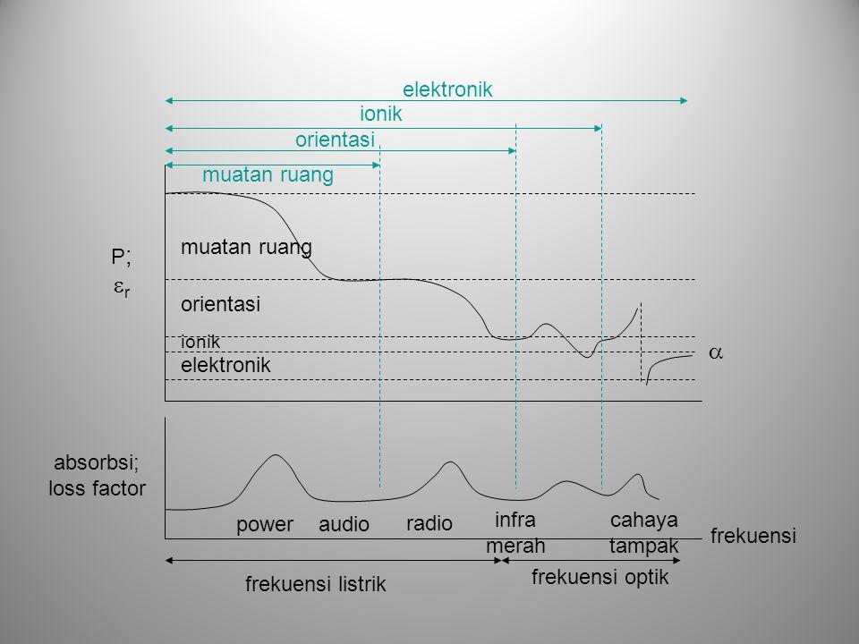  elektronik ionik orientasi muatan ruang muatan ruang P; r orientasi