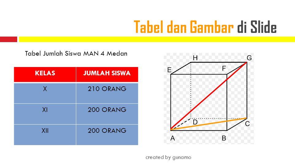 Tabel dan Gambar di Slide
