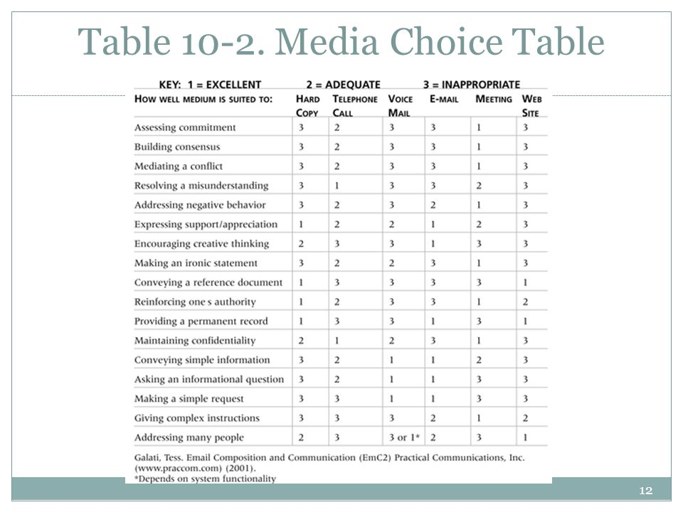 Table 10-2. Media Choice Table