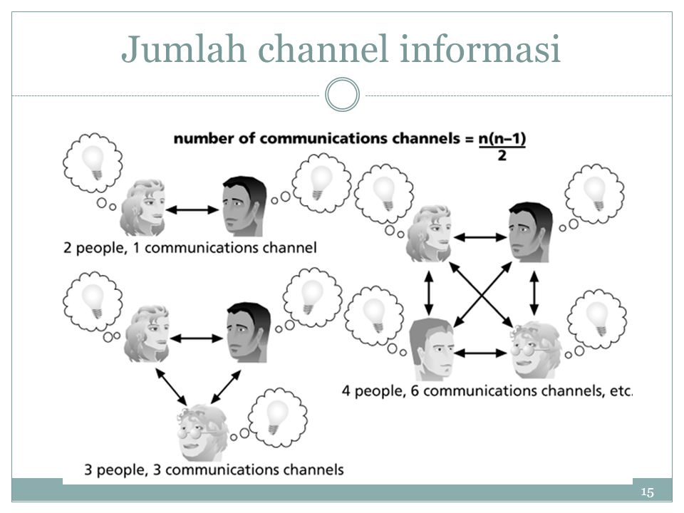 Jumlah channel informasi