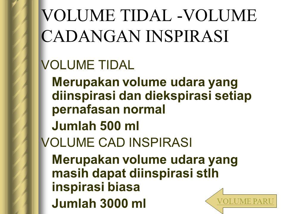 VOLUME TIDAL -VOLUME CADANGAN INSPIRASI