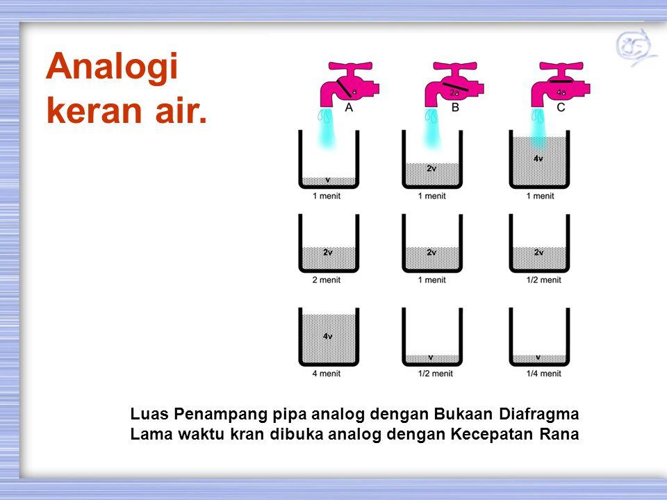 Analogi keran air. Luas Penampang pipa analog dengan Bukaan Diafragma