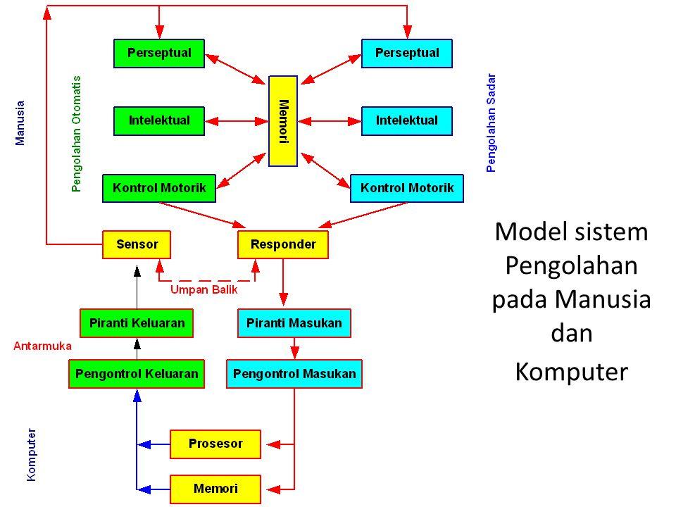 Model sistem Pengolahan pada Manusia dan Komputer