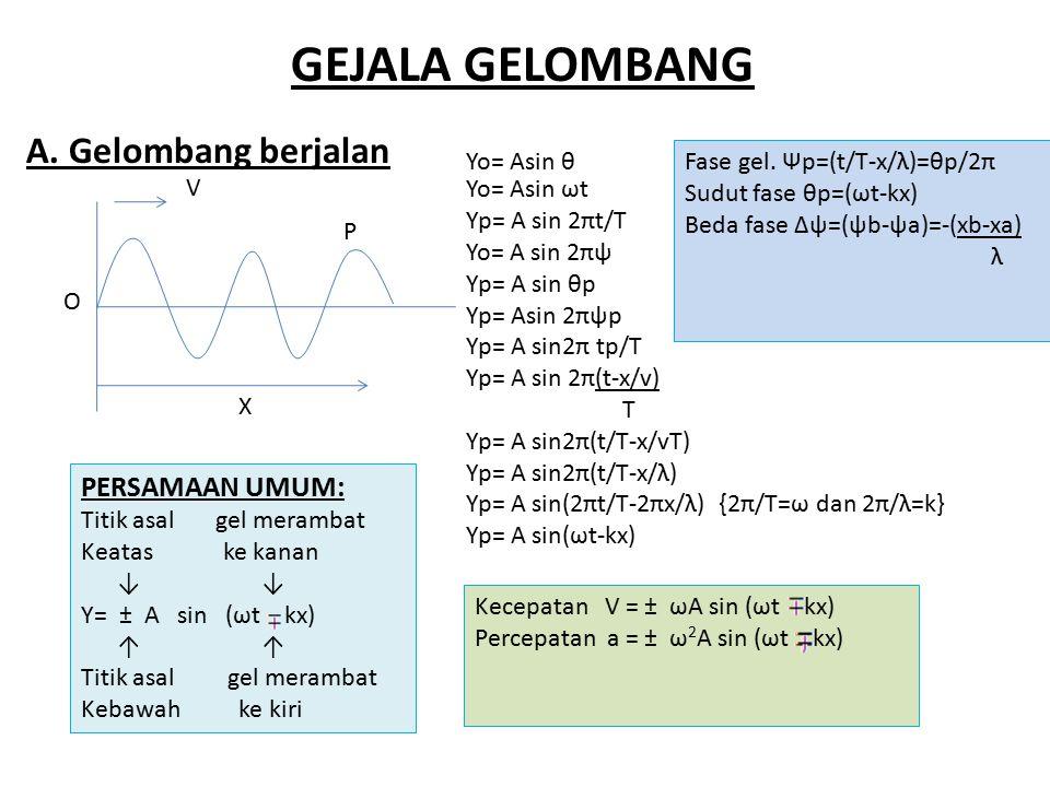 GEJALA GELOMBANG A. Gelombang berjalan PERSAMAAN UMUM: Yo= Asin θ