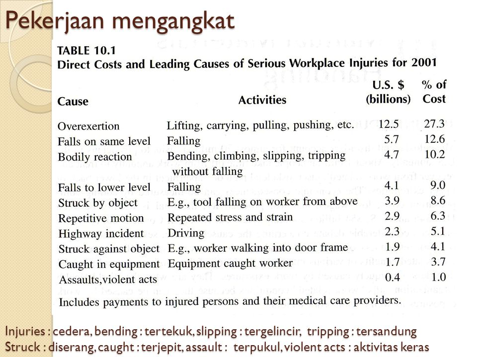 Pekerjaan mengangkat Injuries : cedera, bending : tertekuk, slipping : tergelincir, tripping : tersandung.