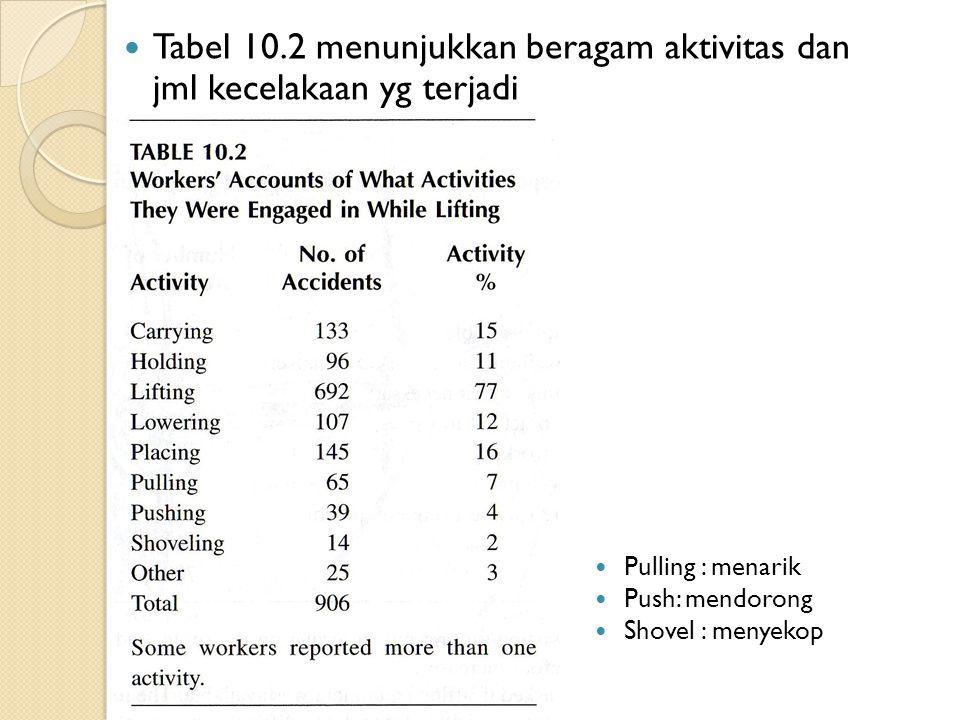 Tabel 10.2 menunjukkan beragam aktivitas dan jml kecelakaan yg terjadi