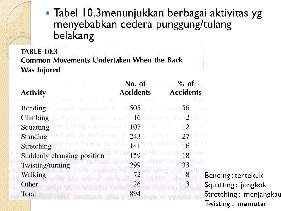 Tabel 10.3menunjukkan berbagai aktivitas yg menyebabkan cedera punggung/tulang belakang