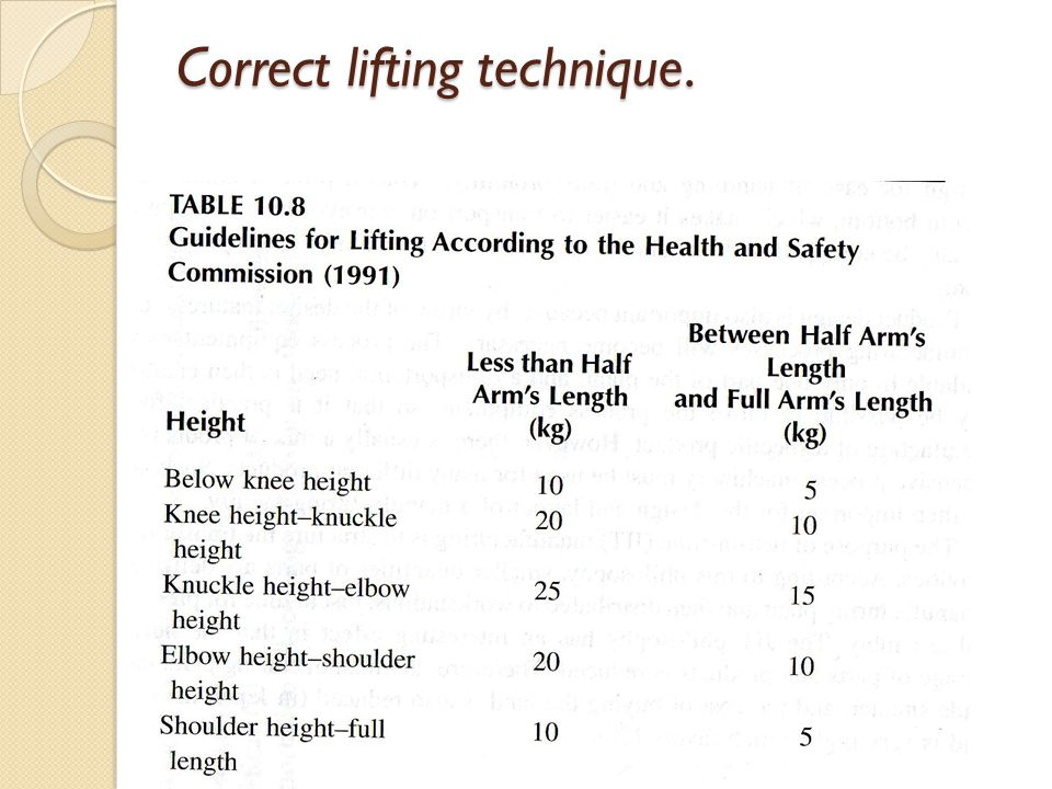 Correct lifting technique.