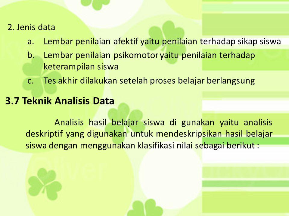 3.7 Teknik Analisis Data 2. Jenis data