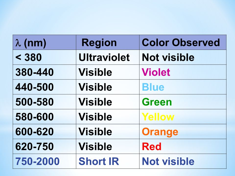  (nm) Region. Color Observed. < 380. Ultraviolet. Not visible. 380-440. Visible. Violet. 440-500.