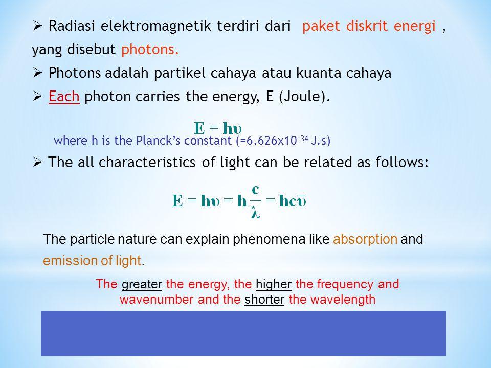 Photons adalah partikel cahaya atau kuanta cahaya