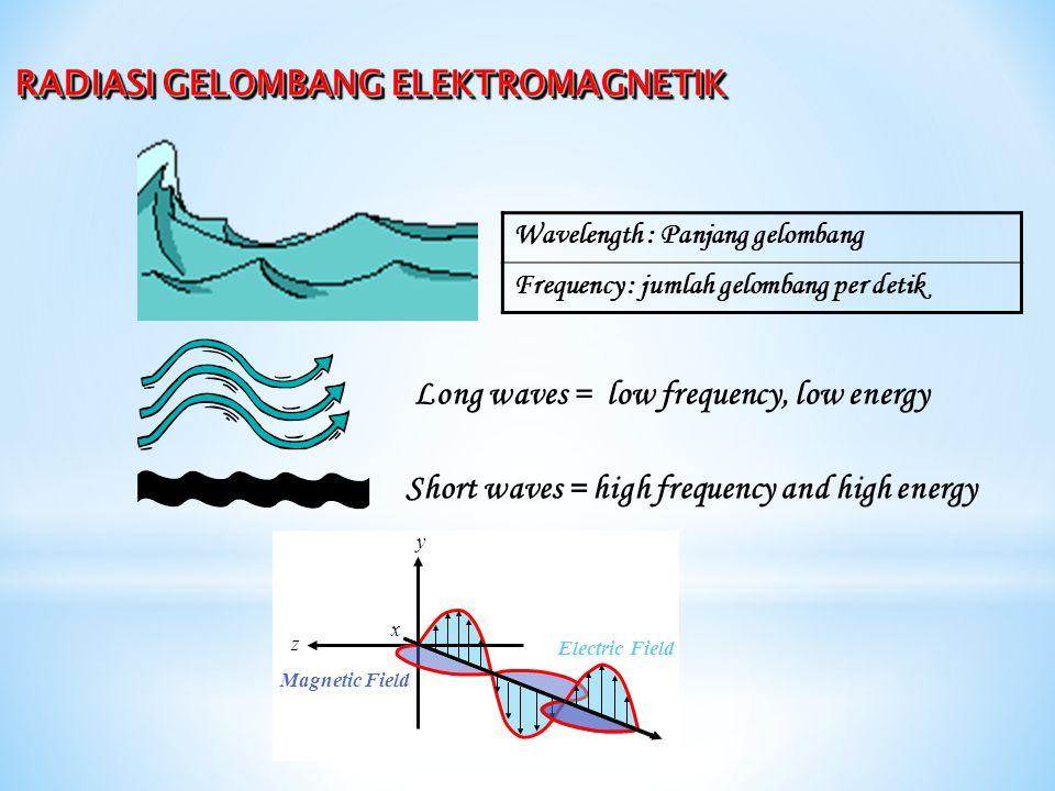 RADIASI GELOMBANG ELEKTROMAGNETIK