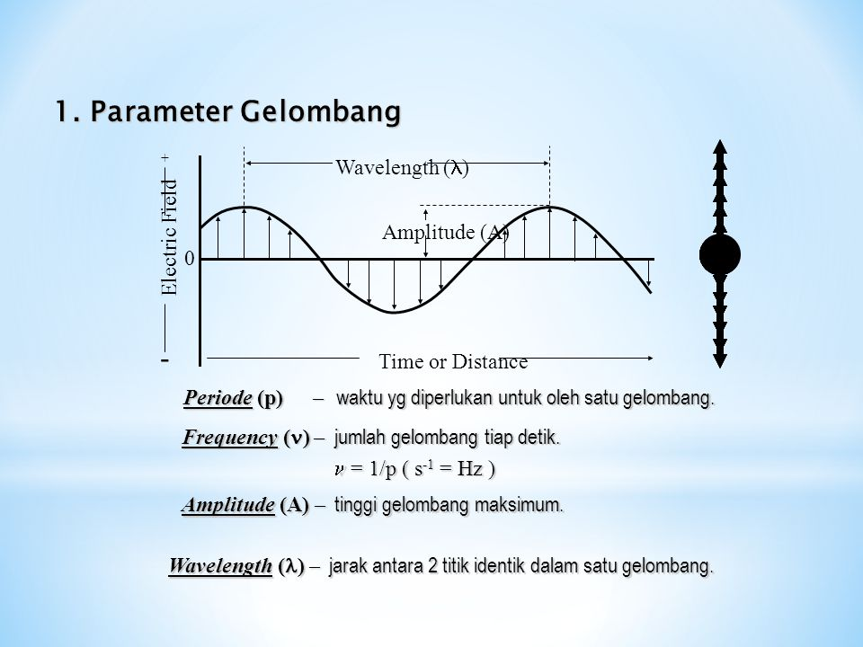 1. Parameter Gelombang - + Wavelength (l) Electric Field Amplitude (A)