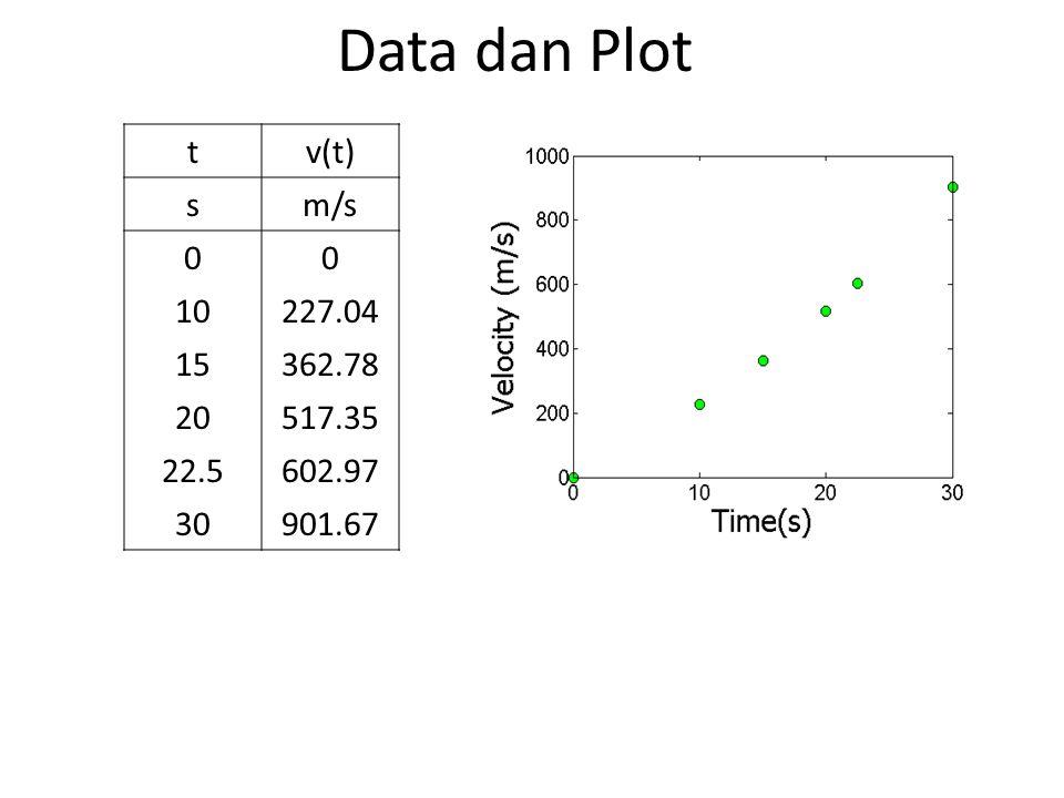 Data dan Plot t v(t) s m/s 10 227.04 15 362.78 20 517.35 22.5 602.97