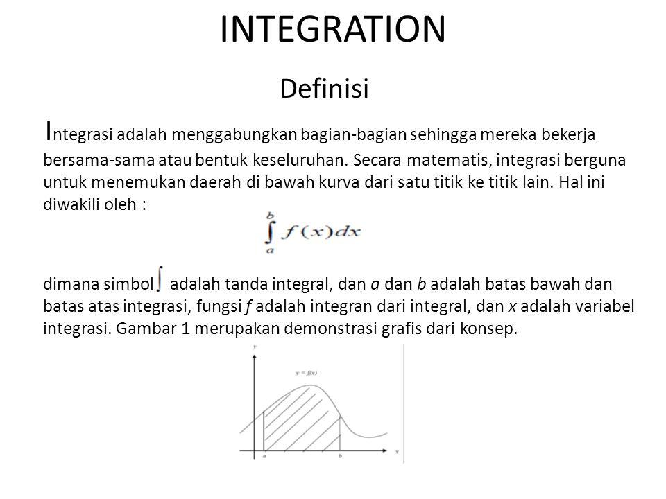 INTEGRATION Definisi.
