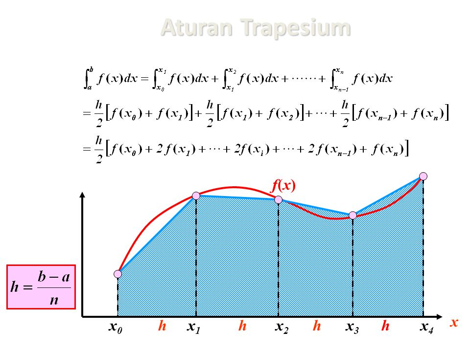 Aturan Trapesium f(x) x x0 h x1 h x2 h x3 h x4