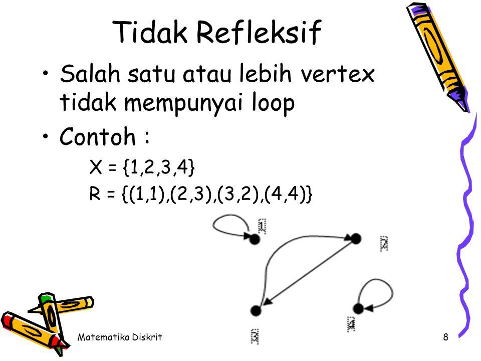 Simetris Relasi R pada himpunan X disebut simetris jika untuk semua x, y  X, jika (x,y)  R maka (y,x)  R.