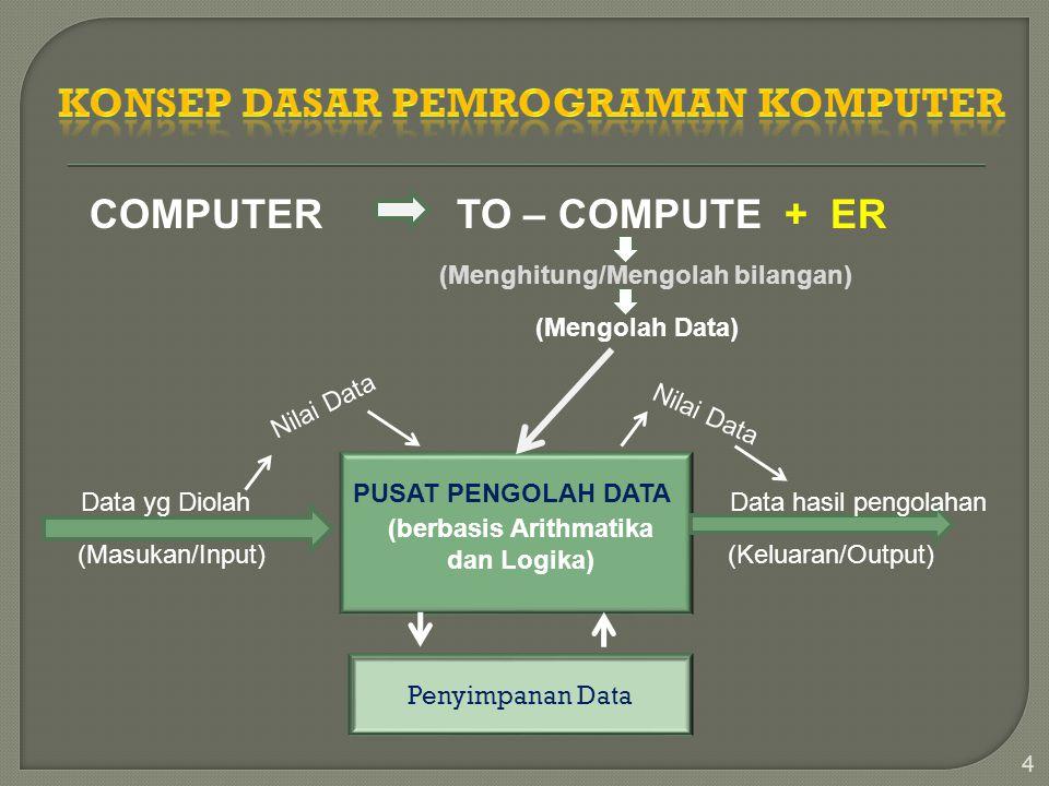Konsep Dasar Pemrograman Komputer