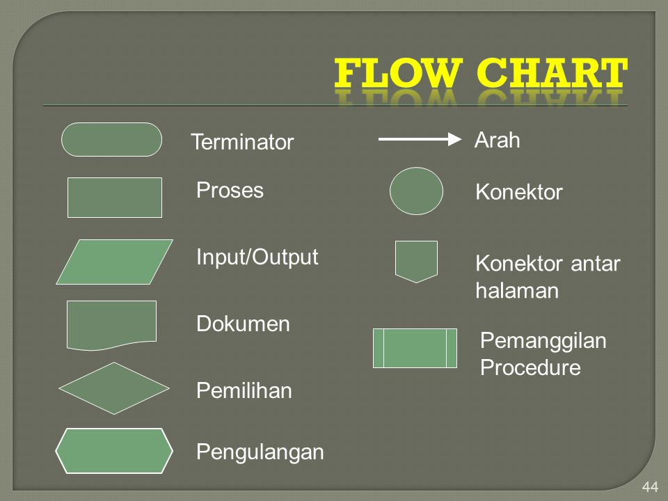 FLOW CHART Terminator Arah Proses Konektor Input/Output