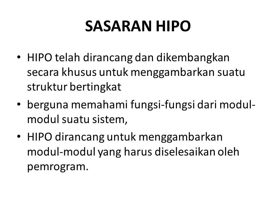 SASARAN HIPO HIPO telah dirancang dan dikembangkan secara khusus untuk menggambarkan suatu struktur bertingkat.