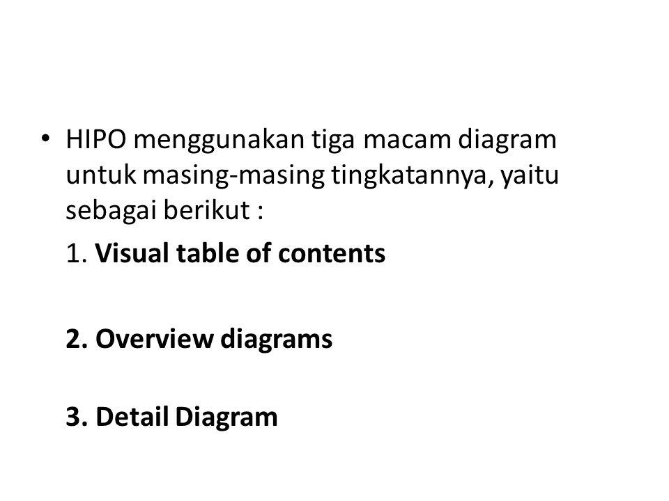 HIPO menggunakan tiga macam diagram untuk masing-masing tingkatannya, yaitu sebagai berikut :