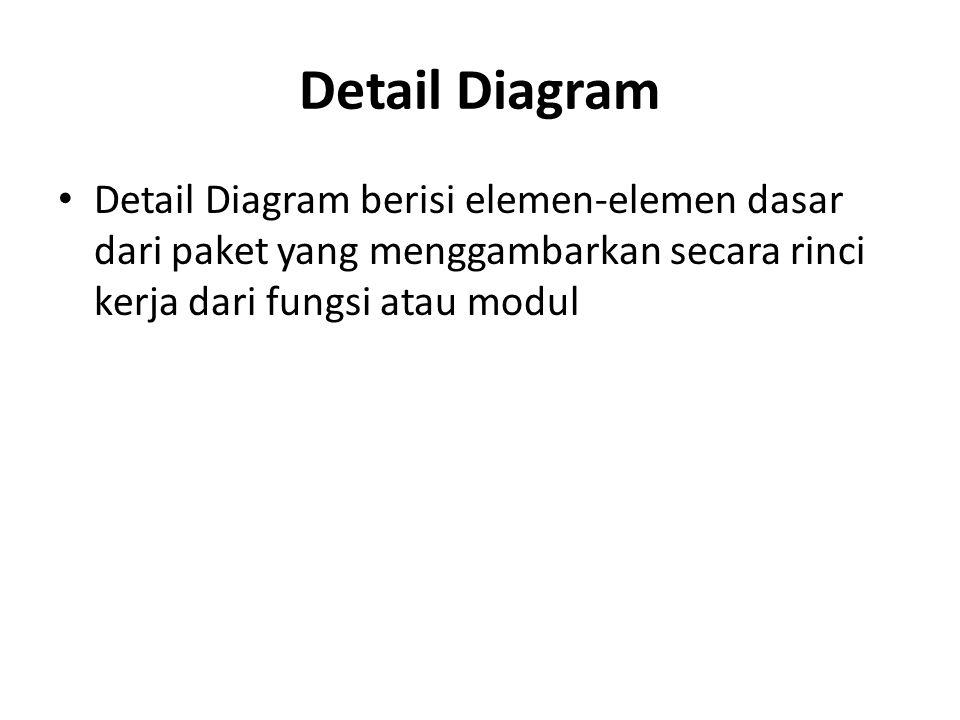 Detail Diagram Detail Diagram berisi elemen-elemen dasar dari paket yang menggambarkan secara rinci kerja dari fungsi atau modul.